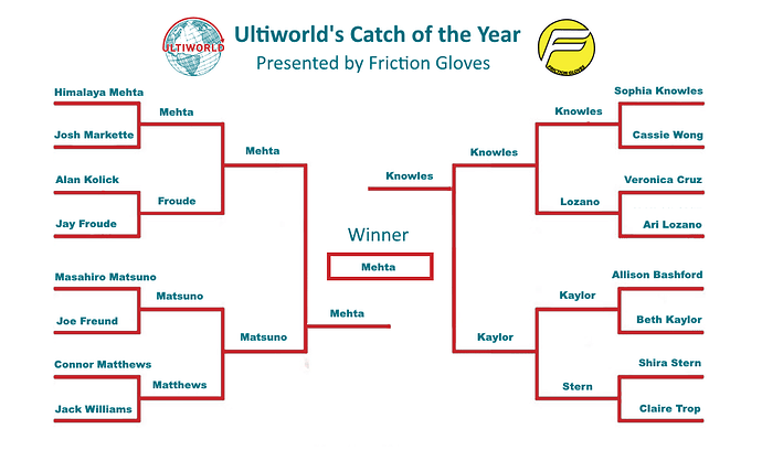 ultiworld-2016-coty-bracket-final